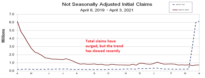 The trend for monthly claims remains bearish though