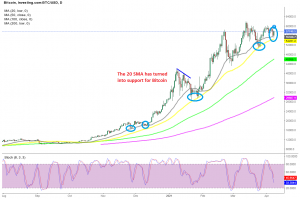 The retrace might be over already on the daily chart