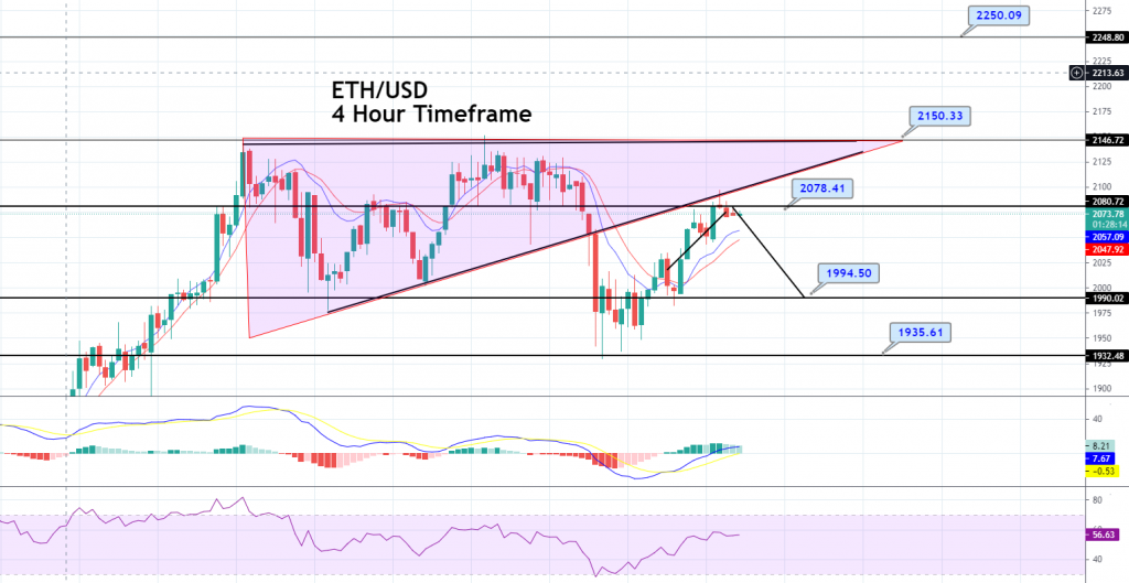 Ethereum Price Forecast – 20 & 50 EMA Crossover, Bullish Bias Dominates!