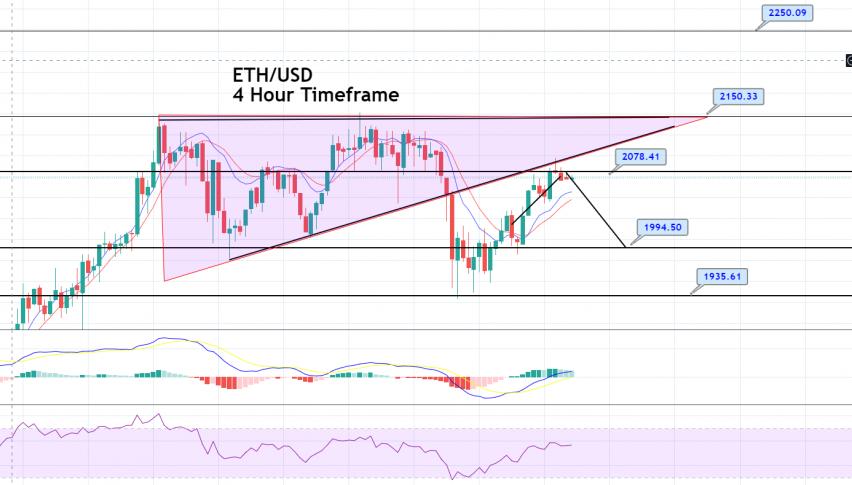 Ethereum Price Forecast – 20 & 50 EMA Crossover, Bullish Bias Dominates!