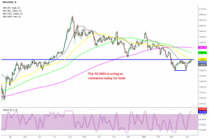 Gold seems overbought on the daily chart