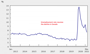 The unemployment rate fell to 7.5% in March