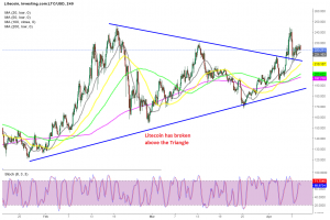 Buyers remain in charge in cryptos, with the 20 SMA holding as support