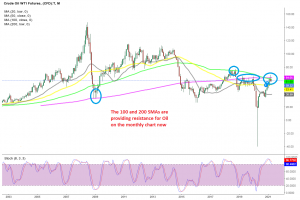 Crude Oil is severely overbought