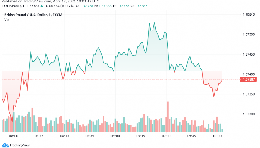 GBP/USD Recovers After Tough Week, But Could Face More Troubles