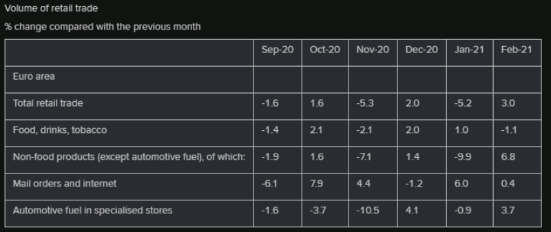 Retail sales turned positive in February