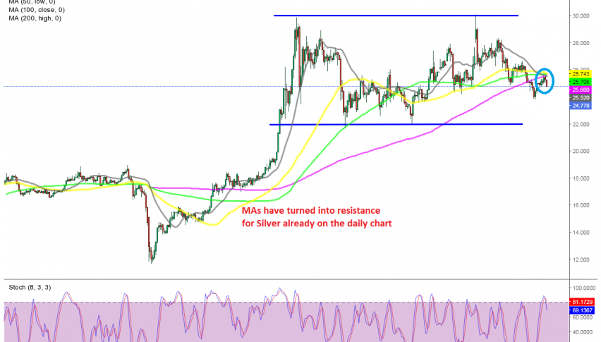 The retrace up is over for Silver on the daily chart