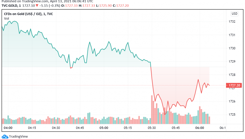 Gold Dips Ahead of US CPI Release - Treasury Yields on the Rise