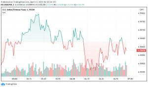 Chinese Yuan Weak Against the US Dollar Despite Positive Economic Data