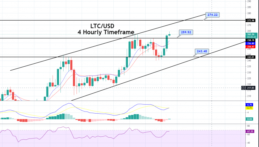 Litecoin Price Forecast: Double Top Breakout, Quick Update on Buy Signal!