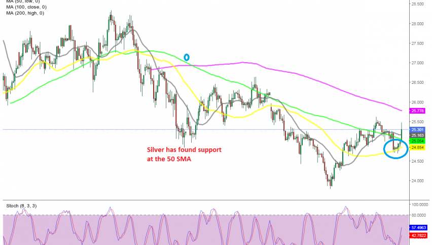 Silver is now bullish after the jump