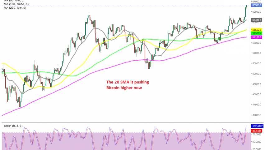 The bullish trend continues