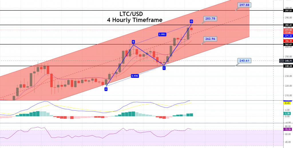 Litecoin Price Forecast – ABCD Pattern Points to Bearish Correction!
