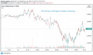 EUR/GBP Dips as GBP Regains Strength on Wednesday
