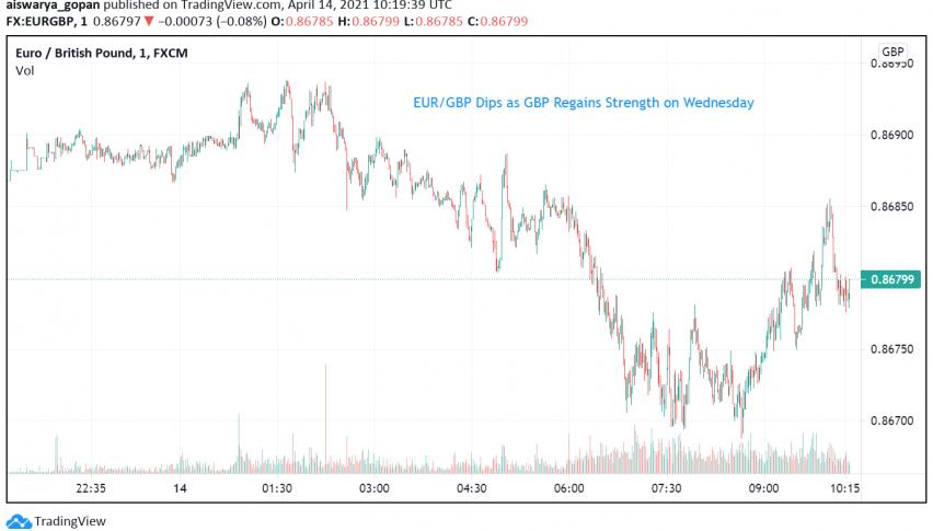 EUR/GBP Dips as GBP Regains Strength on Wednesday