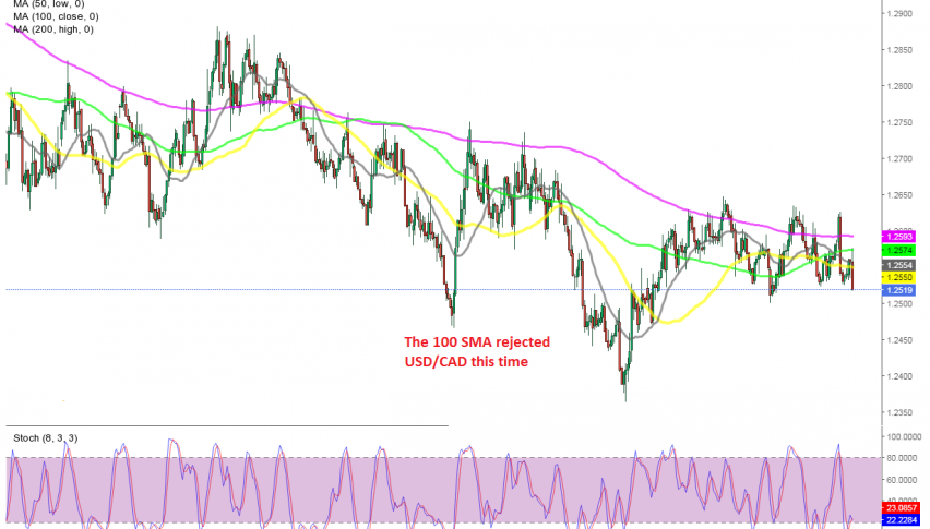 The bearish trend continues for this pair