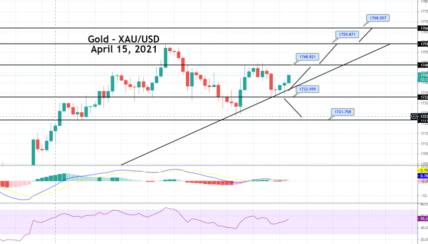 Gold Price Prediction: Ascending Triangle Pattern in Play, Brace for Buying!