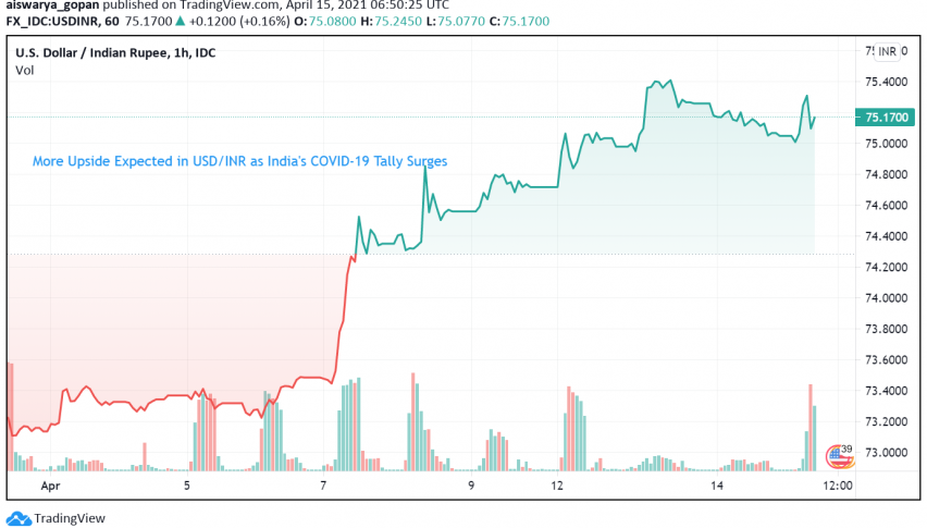 More Upside Expected in USD/INR as India's COVID-19 Tally Surges