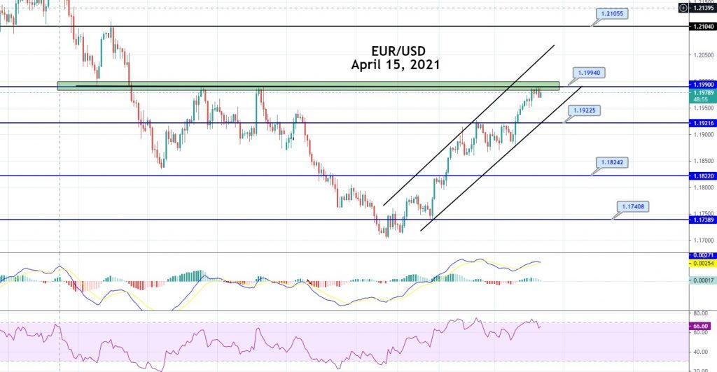 EUR/USD Steady Below Triple Top Pattern - Eyes on Breakout!