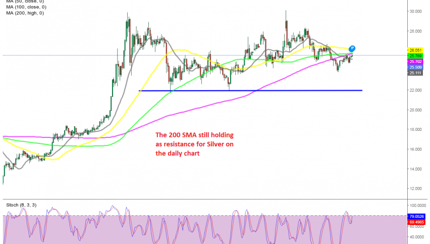 Let's hope that MAs will hold and reverse Silver down