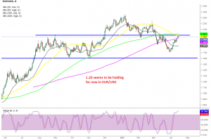 The daily chart setup points to a bearish reversal in EUR/USD