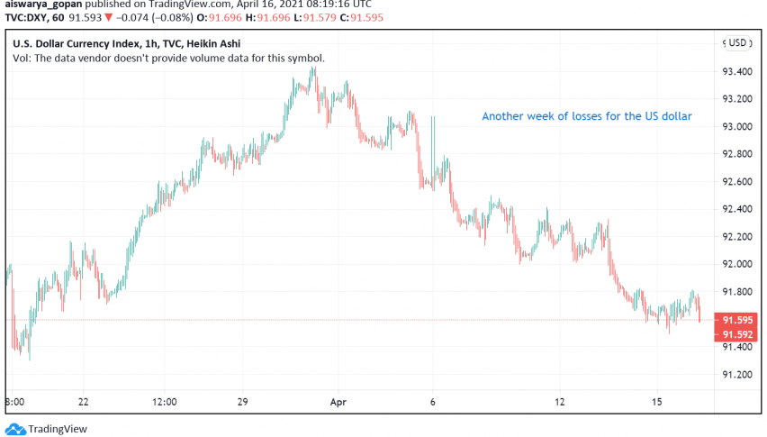 US Dollar to Decline For Second Consecutive Week as Inflation Concerns Ease