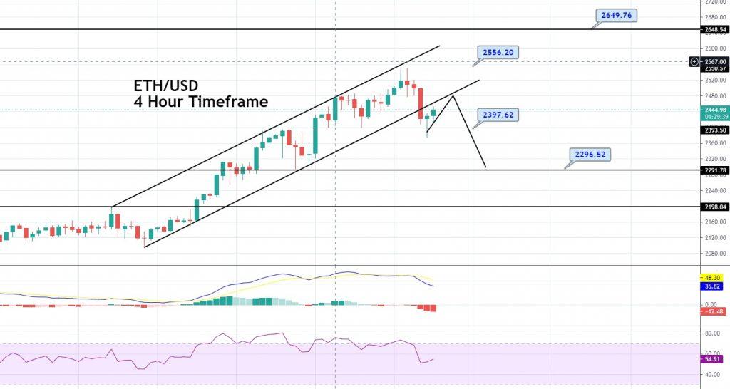 ETH/USD - 4 hour timeframe