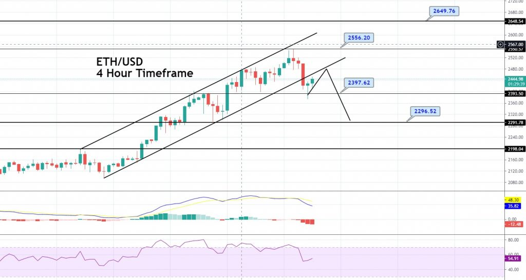 Ethereum Price Forecast – Upward Channel Breakout, Quick Technical Outlook!