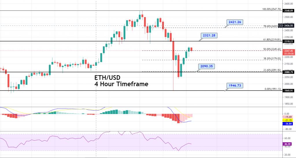 Ethereum Price Forecast – ETH/USD Completes 50% Fibonacci Retracement!