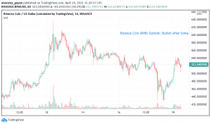 Binance Coin (BNB) Outlook: Bullish After Some Consolidation?