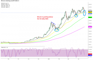The 50 SMA has acted as support before for Bitcoin