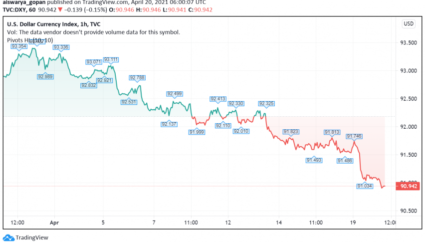 US Dollar Still Weak While Euro and Sterling Strengthen on Economic Recovery Hopes