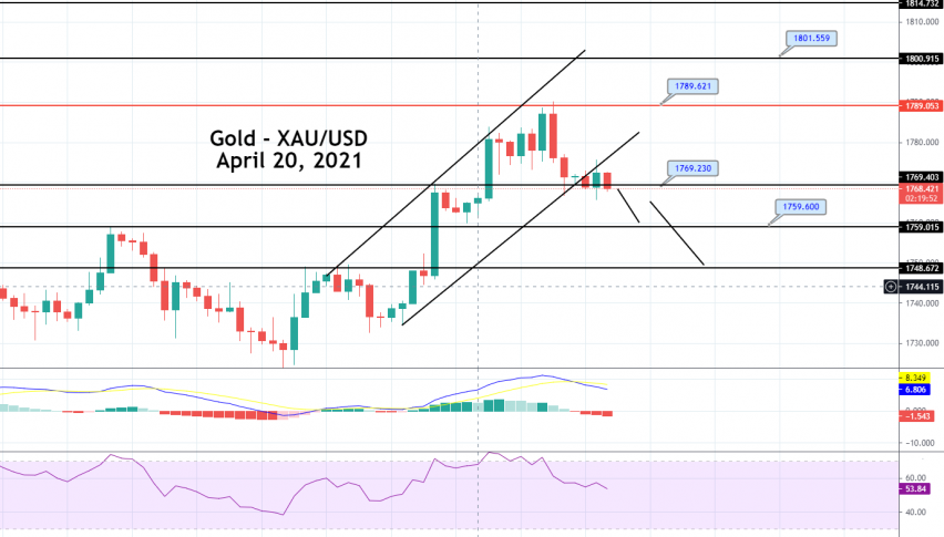 Gold Price Prediction: Sideways Trading Range Breakout, Quick Update on Sell Signal!
