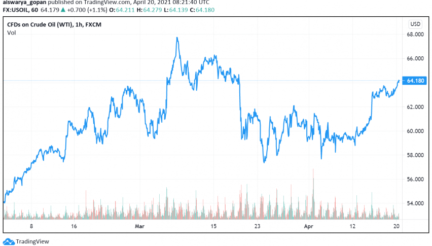 Weak Dollar, Expected Decline in US Inventories Support WTI Crude Oil's Rise