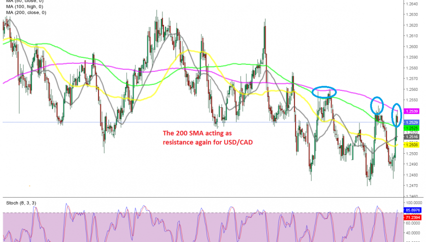 The bullish move seems complete on the H1 chart