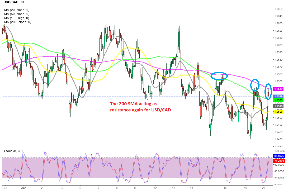 Selling USD/CAD Again, Repeating Yesterday's Trade