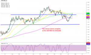 EUR/USD is about to reverse down according to the daily chart