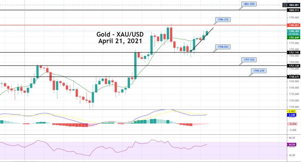 Gold Price Prediction: Bouncing Off Support, Heading For $1,789?