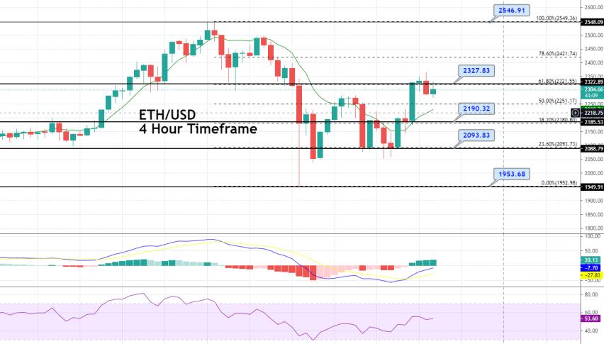 Ethereum Price Forecast – ETH/USD Violates 50% Fibo Level, Buyers Loom!