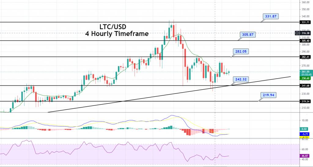 Litecoin Price Forecast – LTC/USD Sideways Trading Range, Brace to Trade Breakout!