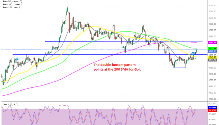Will the 100 SMA offer resistance before the 200 SMA?