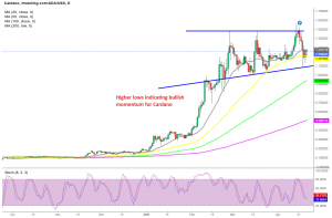 The retrace down seems almost complete for ADA/USD, as stochastic shows