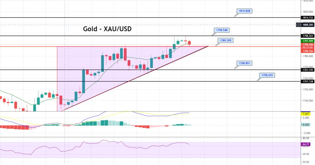 XAU/USD 4- Hour Chart