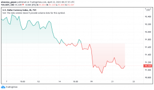 US Treasury Yields Ease Lower, Driving Weakness in the US Dollar