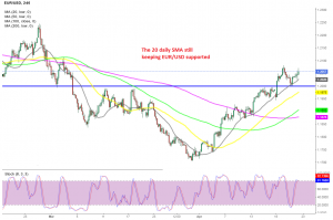 EUR/USD will remain bullish as long as the 20 SMA holds as support