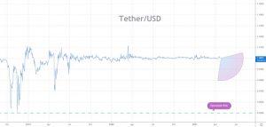 Tether Price Prediction