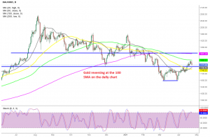 The pullback is complete on this time-frame