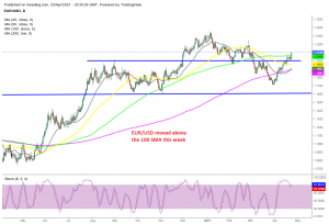 Will EUR/USD move above previous highs or turn bearish?