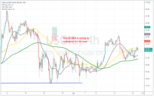 Reversing down to the 100 SMA from here?