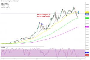 Smaller MAs might turn into resistance as Bitcoin bounces off the 100 daily SMA